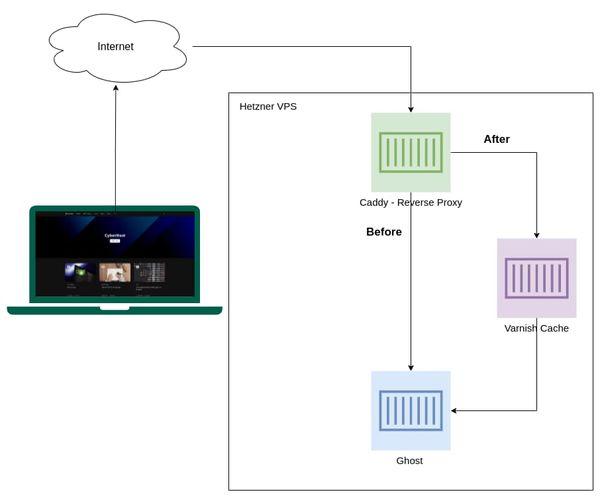 Varnish Setup Diagram